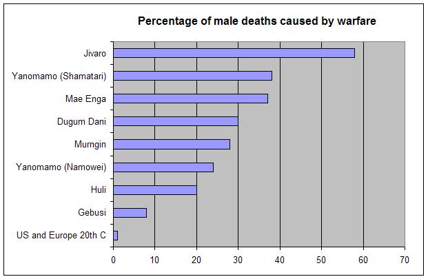 deaths_warfare_lawrencekeele