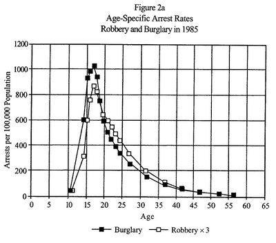 age-crime_curve