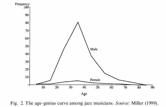 age-genius_jazz