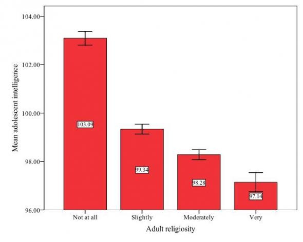 religiosity_vs_atheism_iq